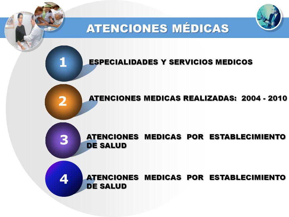 1 ATENCIONES MÉDICAS 2 3 4 ESPECIALIDADES Y SERVICIOS MEDICOS ATENCIONES MEDICAS REALIZADAS: 2004 - 2010 ATENCIONES MEDICAS POR ESTABLECIMIENTO DE SAL