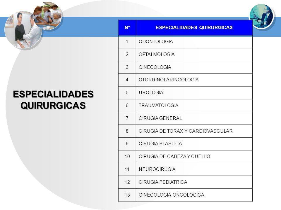 ESPECIALIDADESQUIRURGICAS N°ESPECIALIDADES QUIRURGICAS 1ODONTOLOGIA 2OFTALMOLOGIA 3GINECOLOGIA 4OTORRINOLARINGOLOGIA 5UROLOGIA 6TRAUMATOLOGIA 7CIRUGIA
