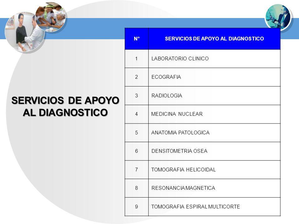 SERVICIOS DE APOYO AL DIAGNOSTICO N°SERVICIOS DE APOYO AL DIAGNOSTICO 1LABORATORIO CLINICO 2ECOGRAFIA 3RADIOLOGIA 4MEDICINA NUCLEAR 5ANATOMIA PATOLOGI