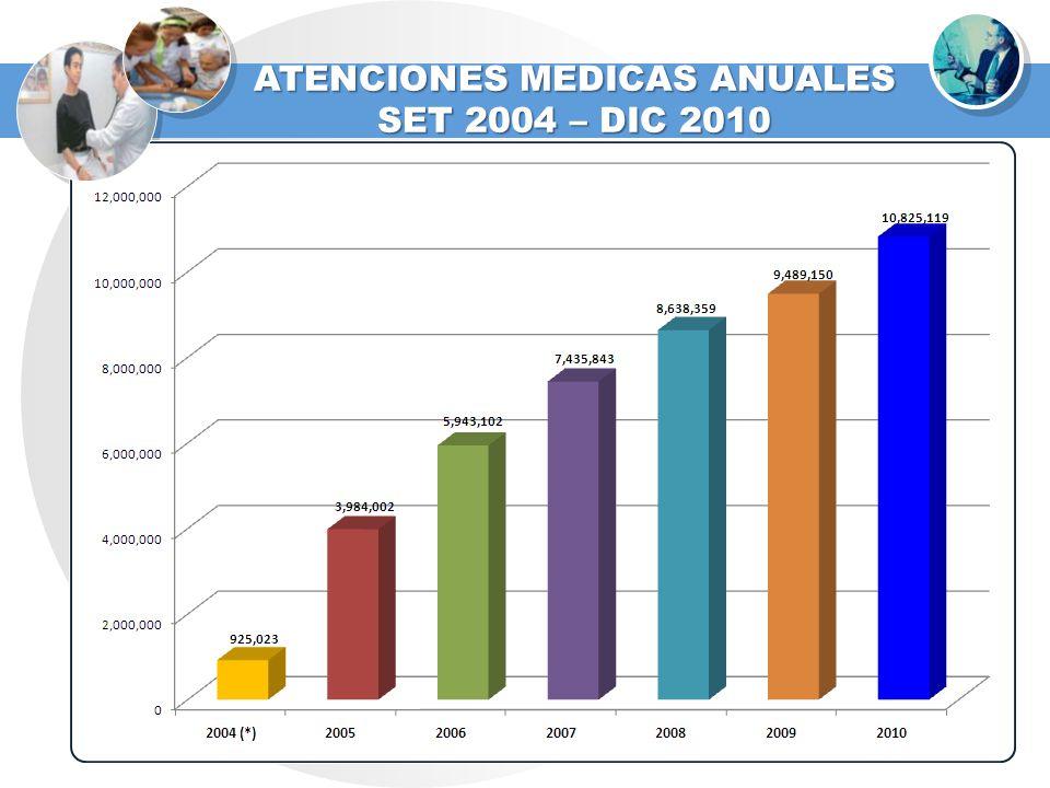 ATENCIONES MEDICAS ANUALES SET 2004 – DIC 2010