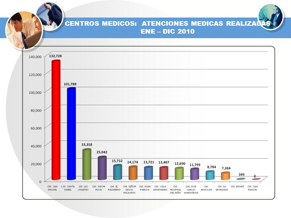 CENTROS MEDICOS: ATENCIONES MEDICAS REALIZADAS ENE – DIC 2010