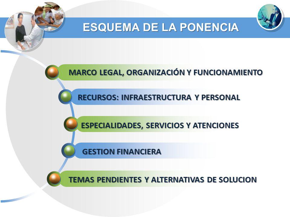 ESQUEMA DE LA PONENCIA MARCO LEGAL, ORGANIZACIÓN Y FUNCIONAMIENTO RECURSOS: INFRAESTRUCTURA Y PERSONAL ESPECIALIDADES, SERVICIOS Y ATENCIONES GESTION