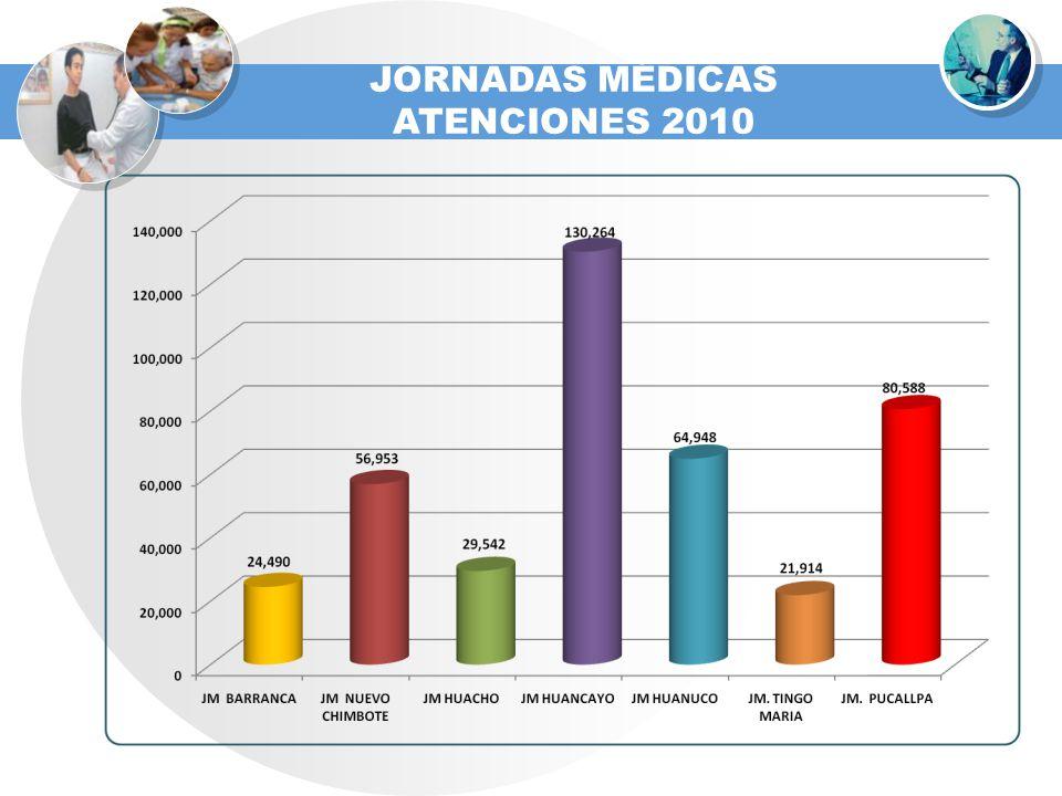 JORNADAS MÉDICAS ATENCIONES 2010