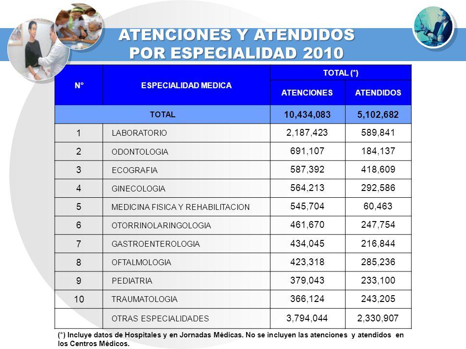 ATENCIONES Y ATENDIDOS POR ESPECIALIDAD 2010 N°ESPECIALIDAD MEDICA TOTAL (*) ATENCIONESATENDIDOS TOTAL 10,434,0835,102,682 1 LABORATORIO 2,187,423589,