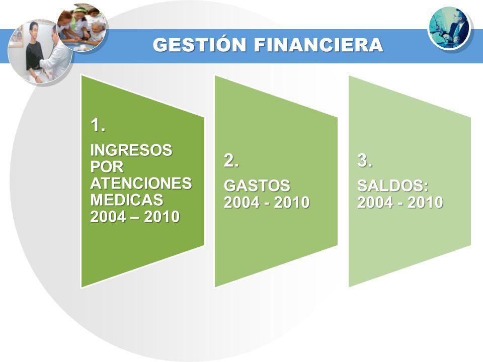 GESTIÓN FINANCIERA 1. INGRESOS POR ATENCIONES MEDICAS 2004 – 2010 2. GASTOS 2004 - 2010 3. SALDOS: 2004 - 2010