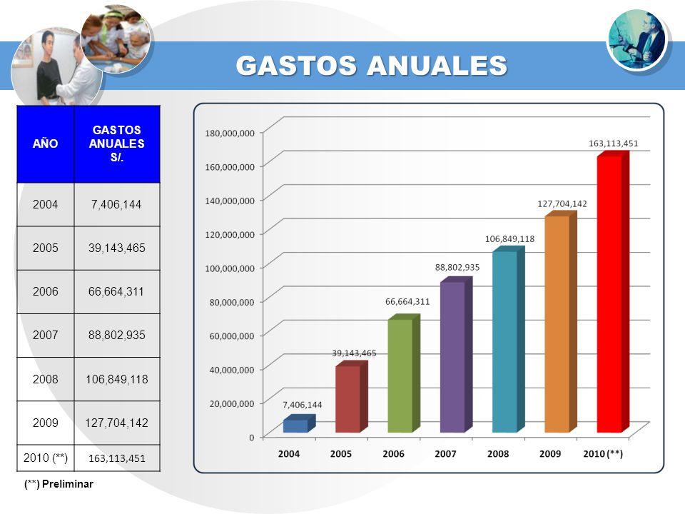 AÑO GASTOS ANUALES S/. 20047,406,144 200539,143,465 200666,664,311 200788,802,935 2008106,849,118 2009127,704,142 2010 (**) 163,113,451 GASTOS ANUALES