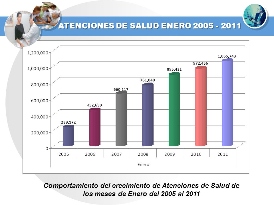 ATENCIONES DE SALUD ENERO 2005 - 2011 Comportamiento del crecimiento de Atenciones de Salud de los meses de Enero del 2005 al 2011