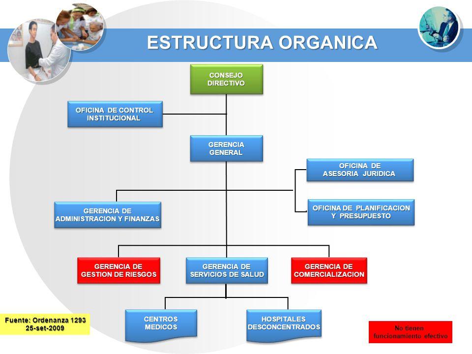 ESTRUCTURA ORGANICA Fuente: Ordenanza 1293 25-set-2009 OFICINA DE CONTROL INSTITUCIONAL INSTITUCIONAL CONSEJODIRECTIVOCONSEJODIRECTIVO GERENCIAGENERAL
