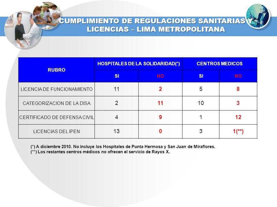 RUBRO HOSPITALES DE LA SOLIDARIDAD(*)CENTROS MEDICOS SINOSINO LICENCIA DE FUNCIONAMIENTO 11258 CATEGORIZACION DE LA DISA 211103 CERTIFICADO DE DEFENSA