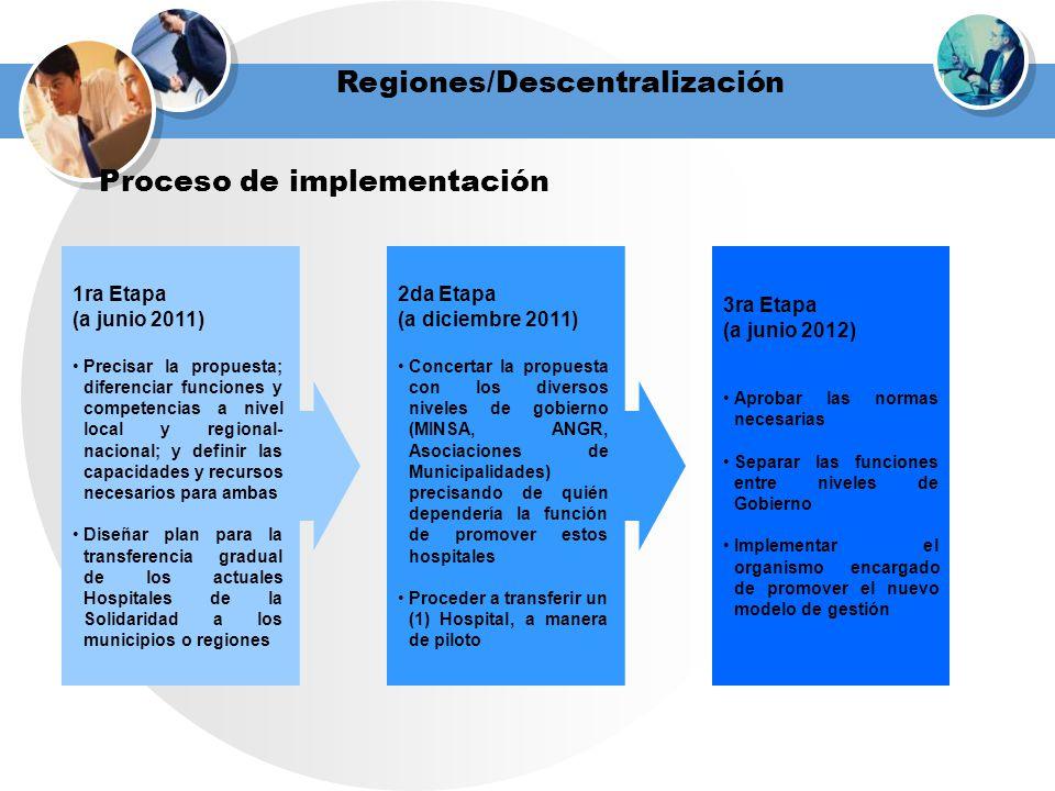 Regiones/Descentralización Proceso de implementación 1ra Etapa (a junio 2011) Precisar la propuesta; diferenciar funciones y competencias a nivel loca