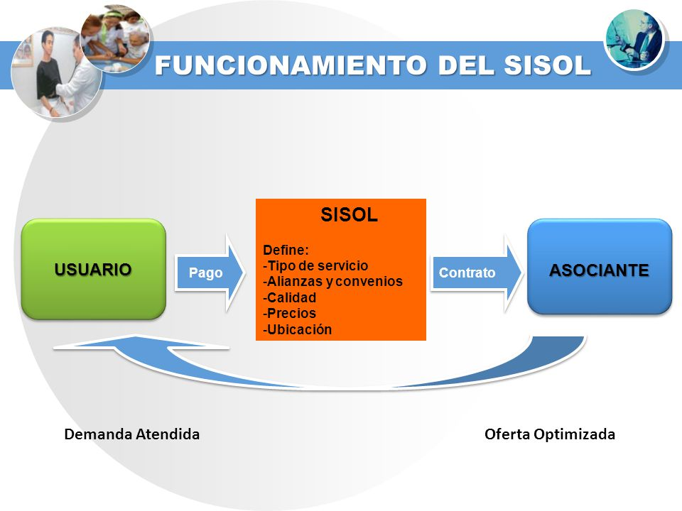 FUNCIONAMIENTO DEL SISOL SISOL Define: -Tipo de servicio -Alianzas y convenios -Calidad -Precios -Ubicación Pago Contrato Demanda AtendidaOferta Optim