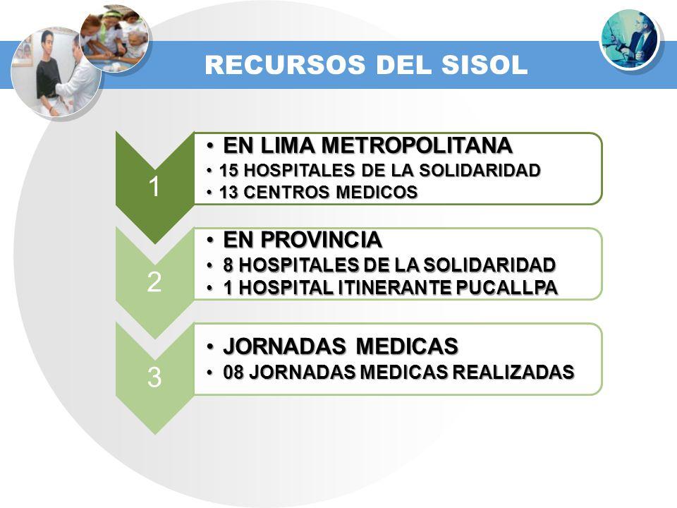 1 EN LIMA METROPOLITANAEN LIMA METROPOLITANA 15 HOSPITALES DE LA SOLIDARIDAD15 HOSPITALES DE LA SOLIDARIDAD 13 CENTROS MEDICOS13 CENTROS MEDICOS 2 EN