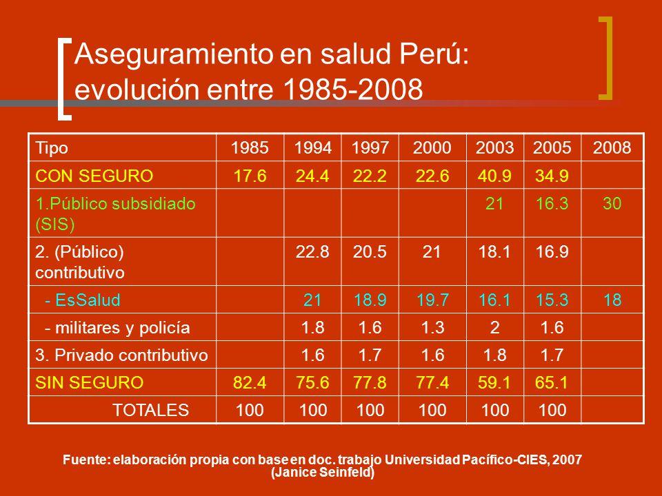 Aseguramiento en salud Perú: evolución entre 1985-2008 Tipo1985199419972000200320052008 CON SEGURO17.624.422.222.640.934.9 1.Público subsidiado (SIS) 2116.330 2.