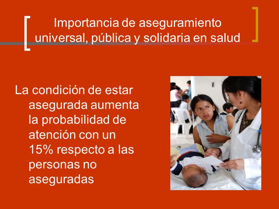 Importancia de aseguramiento universal, pública y solidaria en salud La condición de estar asegurada aumenta la probabilidad de atención con un 15% respecto a las personas no aseguradas