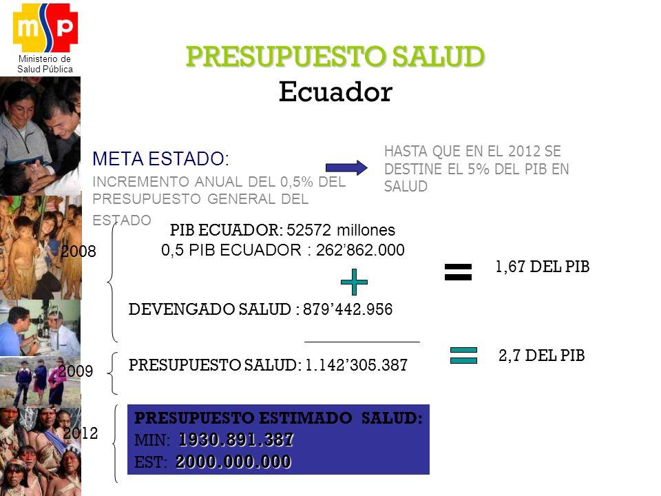 Ministerio de Salud Pública META ESTADO: INCREMENTO ANUAL DEL 0,5% DEL PRESUPUESTO GENERAL DEL ESTADO PRESUPUESTO SALUD Ecuador 2008 2009 HASTA QUE EN