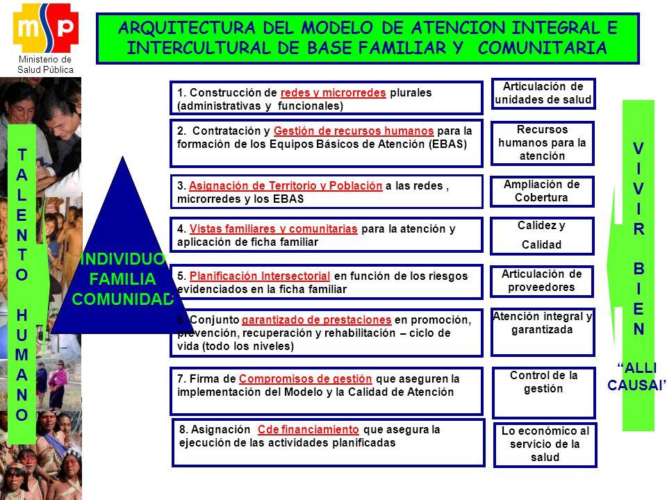 Ministerio de Salud Pública INDIVIDUO FAMILIA COMUNIDAD TALENTOHUMANOTALENTOHUMANO 4. Vistas familiares y comunitarias para la atención y aplicación d
