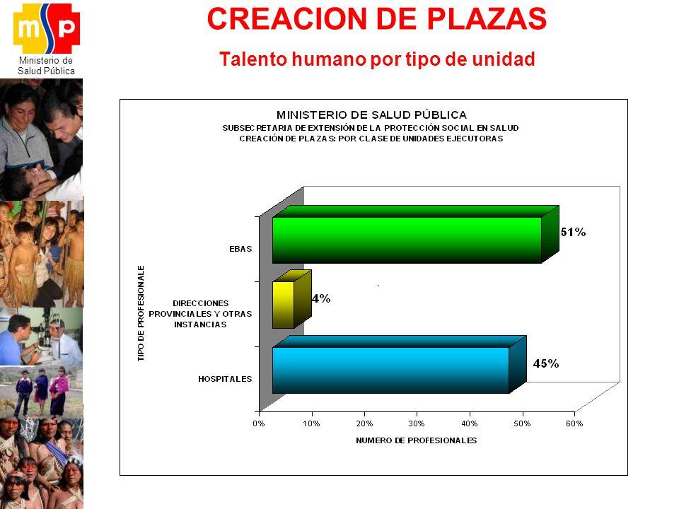 Ministerio de Salud Pública CREACION DE PLAZAS Talento humano por tipo de unidad