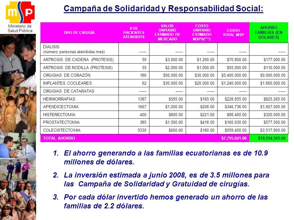 Ministerio de Salud Pública Campaña de Solidaridad y Responsabilidad Social: 1.El ahorro generando a las familias ecuatorianas es de 10.9 millones de