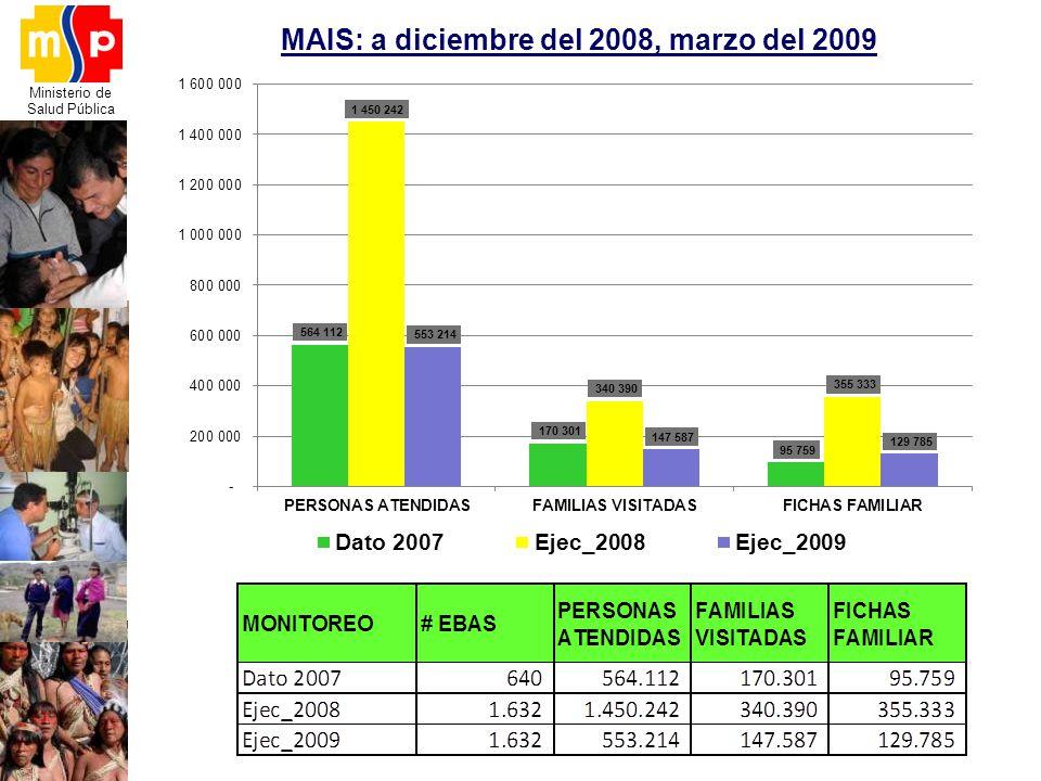 Ministerio de Salud Pública MAIS: a diciembre del 2008, marzo del 2009