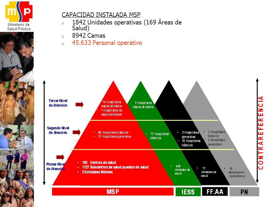 Ministerio de Salud Pública CAPACIDAD INSTALADA MSP o 1842 Unidades operativas (169 Áreas de Salud) o 8942 Camas o 45.633 Personal operativo