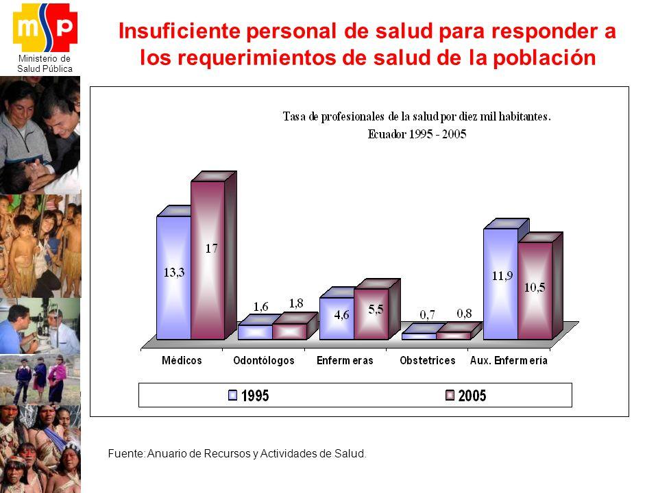 Ministerio de Salud Pública Fuente: Anuario de Recursos y Actividades de Salud. Insuficiente personal de salud para responder a los requerimientos de