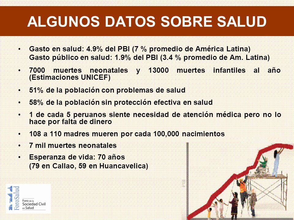 ALGUNOS DATOS SOBRE SALUD Gasto en salud: 4.9% del PBI (7 % promedio de América Latina) Gasto público en salud: 1.9% del PBI (3.4 % promedio de Am. La