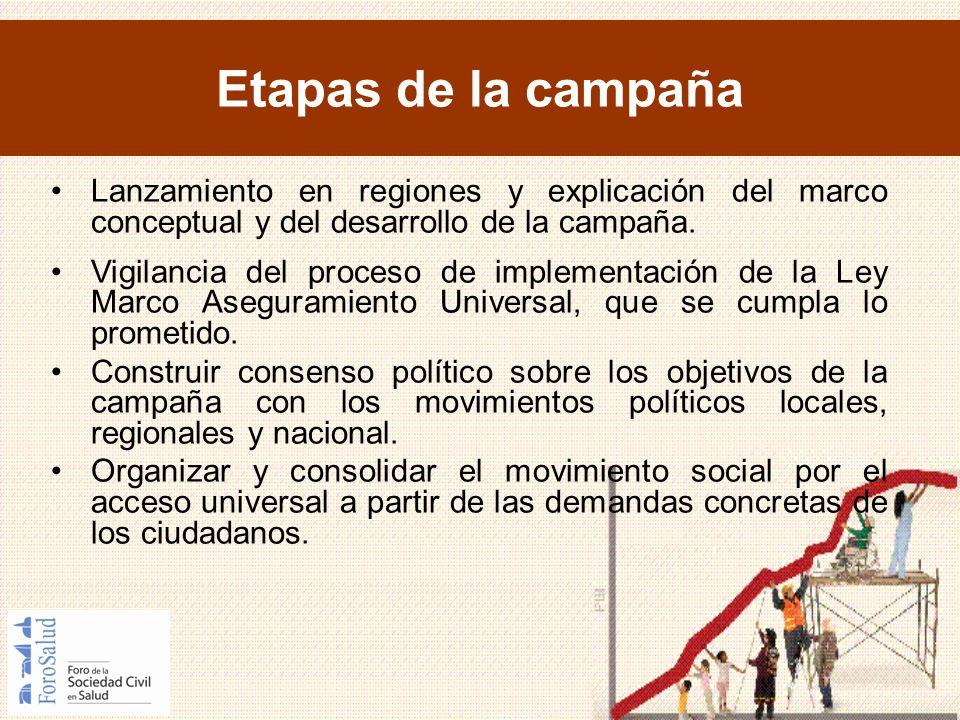 Etapas de la campaña Lanzamiento en regiones y explicación del marco conceptual y del desarrollo de la campaña. Vigilancia del proceso de implementaci