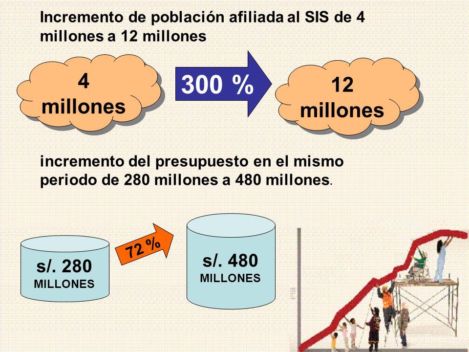 Incremento de población afiliada al SIS de 4 millones a 12 millones incremento del presupuesto en el mismo periodo de 280 millones a 480 millones. 4 m
