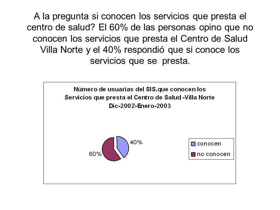 A la pregunta si conocen los servicios que presta el centro de salud.