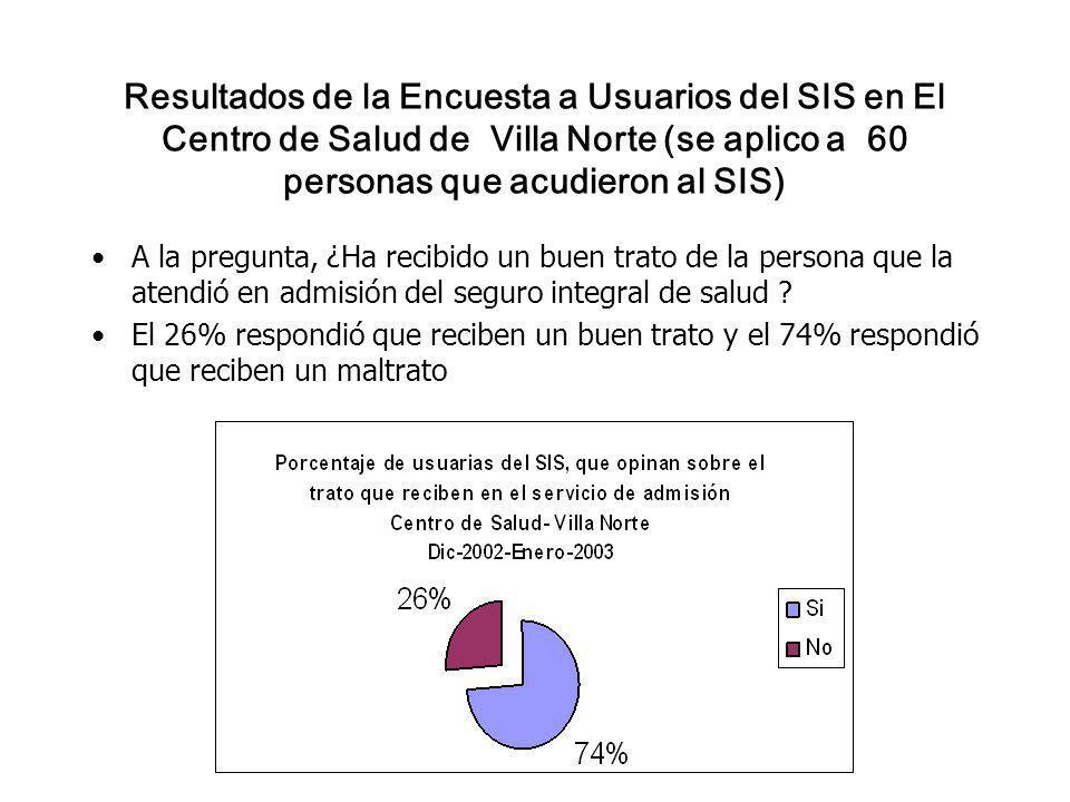 Resultados de la Encuesta a Usuarios del SIS en El Centro de Salud de Villa Norte (se aplico a 60 personas que acudieron al SIS) A la pregunta, ¿Ha recibido un buen trato de la persona que la atendió en admisión del seguro integral de salud .