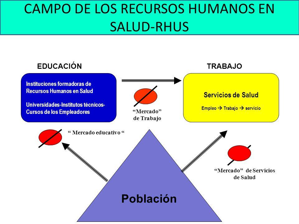 Población GG CAMPO DE LOS RECURSOS HUMANOS EN SALUD-RHUS EDUCACIÓNTRABAJO R P