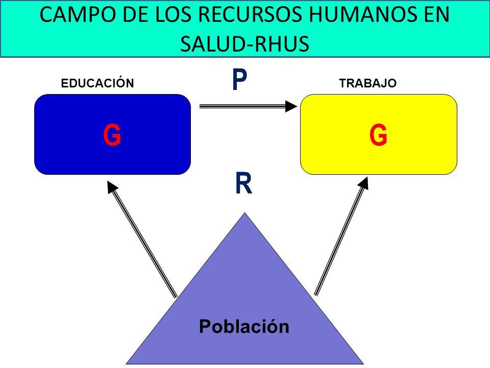 Inequidad en la distribución de los RHUS Fuente: Observatorio Nacional de Recursos Humanos – Ministerio de Salud – 2009