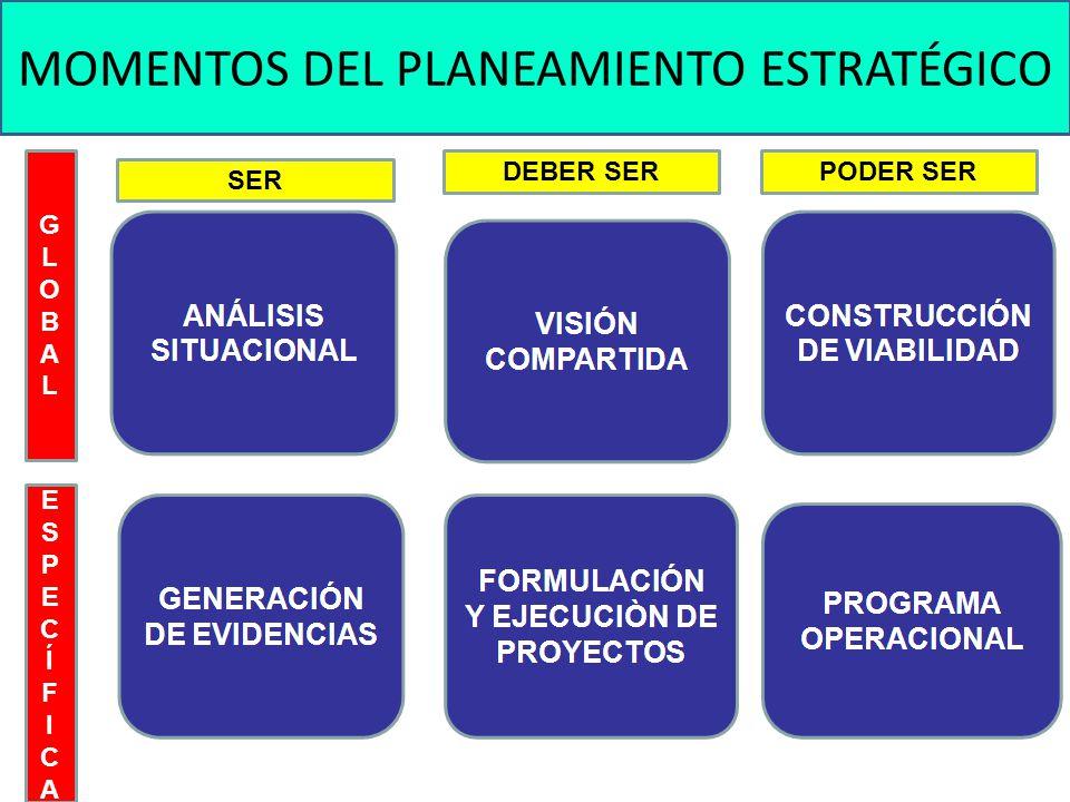 Componentes de Análisis: Los Cinco Desafíos de la Década de Recursos Humanos en Salud (2006-2015) GLOBALGLOBAL ESPECÍFICAESPECÍFICA SER DEBER SER PODER SER 1.Políticas de largo plazo y conformación de una unidad de conducción estratégica de RHUS.