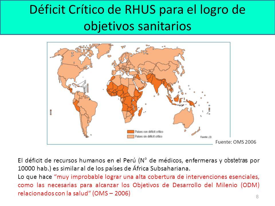 Fuente: Observatorio Nacional de Recursos Humanos – Ministerio de Salud – 2006 e Informe Mundial de la Salud OMS - 2006 Inequidad en la distribución de los RHUS - Afganistán (1.9) - Bangladesh (2.6) - Bolivia (12.2) - Canadá (21.4) - Colombia (13.5) - Ecuador (14.8) - Kenia (1.4) - Japón (19.8) - Malasia (7.0) - Namibia (3.0) - Pakistán (7.4) - Surinam (4.5) Tasa Nacional de Médicos