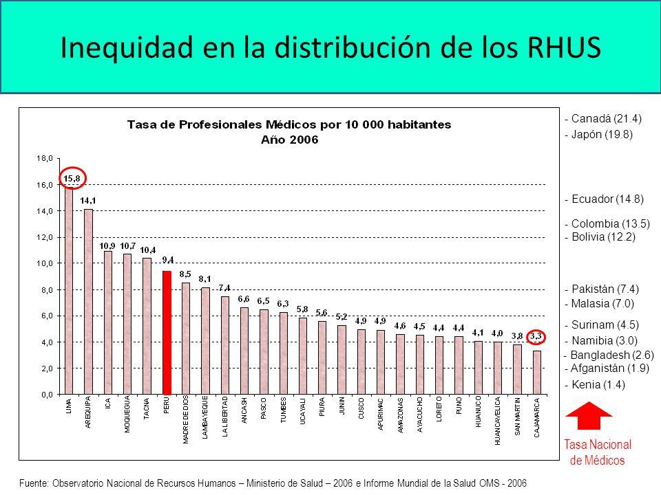 14 Baja capacidad de retención de RHUS en los servicios de Salud Pública
