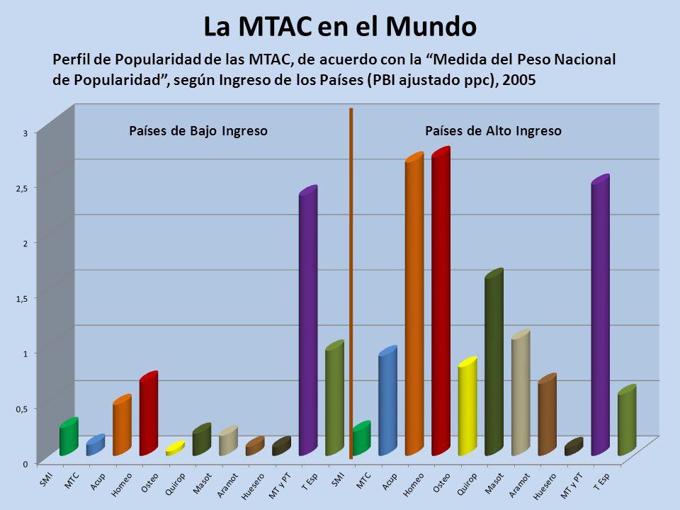 La MTAC en el Mundo Perfil de Popularidad de las MTAC, de acuerdo con la Medida del Peso Nacional de Popularidad, según Ingreso de los Países (PBI ajustado ppc), 2005