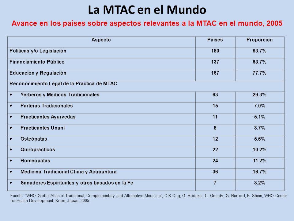 La MTAC en el Mundo AspectoPaísesProporción Políticas y/o Legislación18083.7% Financiamiento Público13763.7% Educación y Regulación16777.7% Reconocimiento Legal de la Práctica de MTAC Yerberos y Médicos Tradicionales 6329.3% Parteras Tradicionales 157.0% Practicantes Ayurvedas 115.1% Practicantes Unani 83.7% Osteópatas 125.6% Quiroprácticos 2210.2% Homeópatas 2411.2% Medicina Tradicional China y Acupuntura 3616.7% Sanadores Espirituales y otros basados en la Fe 73.2% Avance en los países sobre aspectos relevantes a la MTAC en el mundo, 2005 Fuente: WHO Global Atlas of Traditional, Complementary and Alternative Medicine, C.K Ong, G.