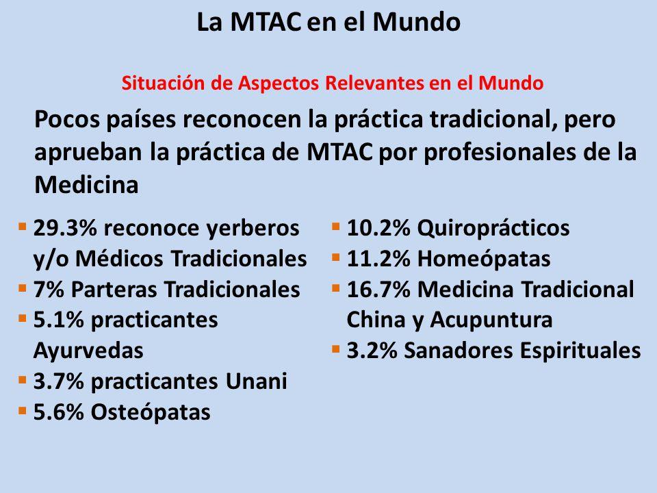 29.3% reconoce yerberos y/o Médicos Tradicionales 7% Parteras Tradicionales 5.1% practicantes Ayurvedas 3.7% practicantes Unani 5.6% Osteópatas 10.2% Quiroprácticos 11.2% Homeópatas 16.7% Medicina Tradicional China y Acupuntura 3.2% Sanadores Espirituales Pocos países reconocen la práctica tradicional, pero aprueban la práctica de MTAC por profesionales de la Medicina La MTAC en el Mundo Situación de Aspectos Relevantes en el Mundo