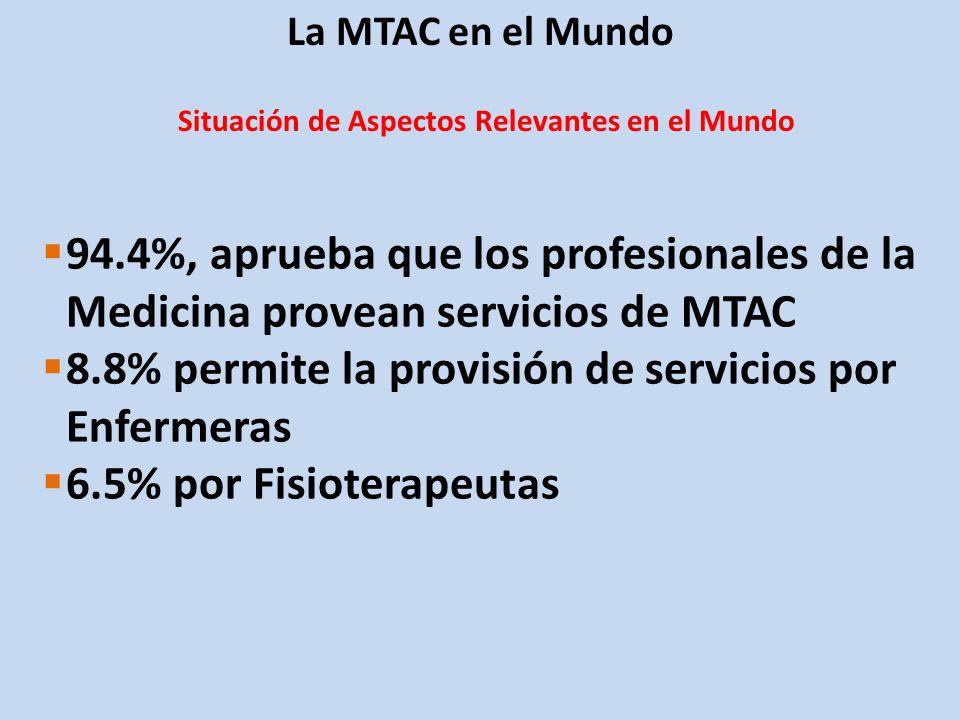 La MTAC en el Mundo Avance en los países sobre aspectos relevantes a la MTAC en América, 2005 AspectoPaísesProporción Políticas y/o Legislación2043.5% Financiamiento Público3367.4% Educación y Regulación3171.7% Reconocimiento Legal de la Práctica de MTAC Yerberos y Médicos Tradicionales 817.4% Parteras Tradicionales 715.2% Practicantes Ayurvedas 00% Practicantes Unani 00% Osteópatas 36.5 % Quiroprácticos 36.5 % Homeópatas 715.2% Medicina Tradicional China y Acupuntura 919.