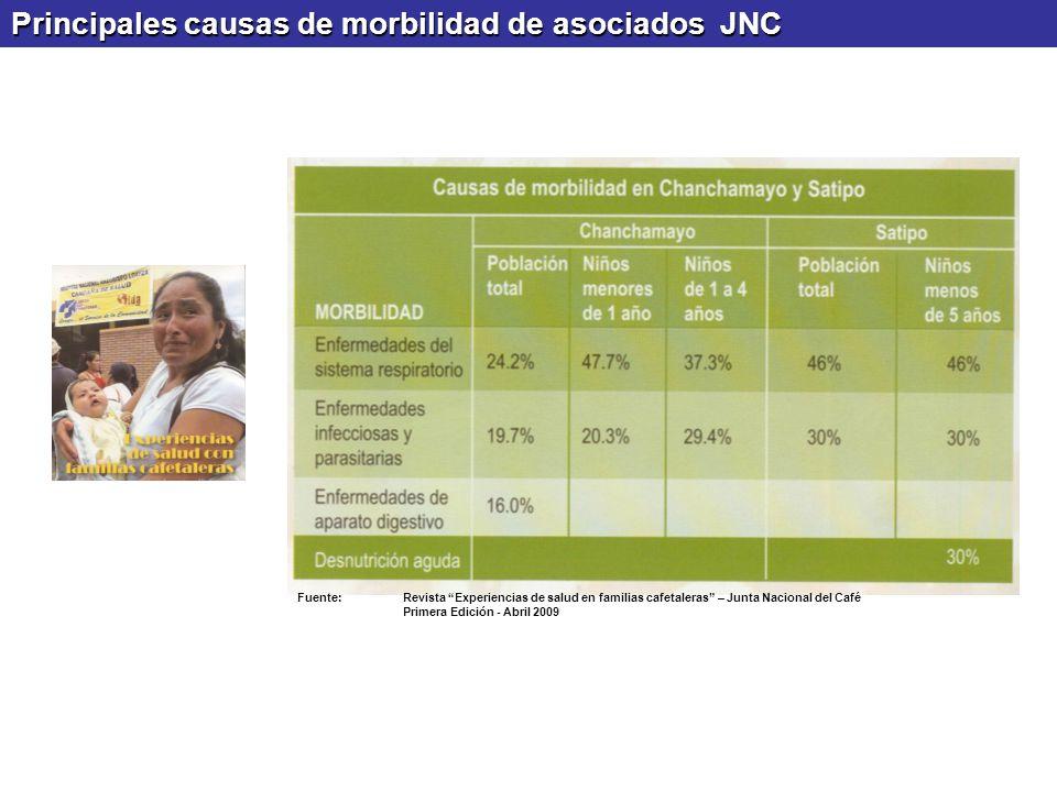 Principales causas de morbilidad de asociados JNC Fuente:Revista Experiencias de salud en familias cafetaleras – Junta Nacional del Café Primera Edici