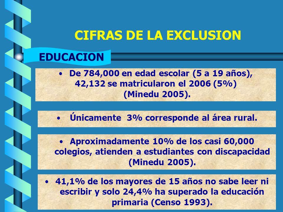 Estadísticas: no hay cifras confiables Censo 1993 : 1,3%Censo 1993 : 1,3% Encuesta INR-OPS-INEI: 13,08%Encuesta INR-OPS-INEI: 13,08% Encuesta Continua INEI 2005:Encuesta Continua INEI 2005: 8,7% Perú