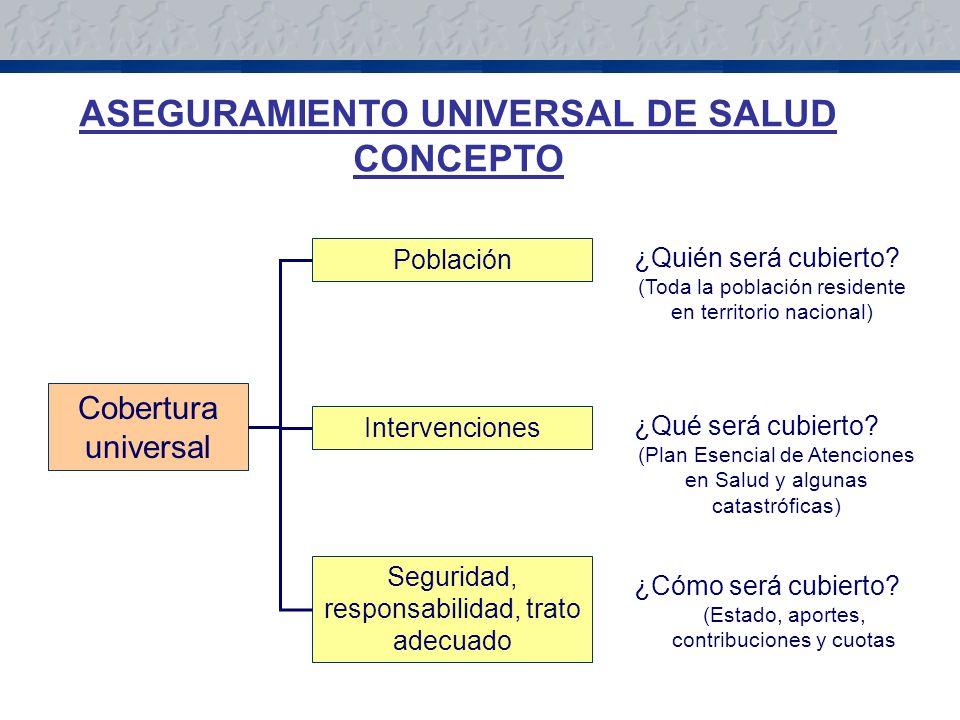 Población Intervenciones Seguridad, responsabilidad, trato adecuado Cobertura universal ¿Quién será cubierto.