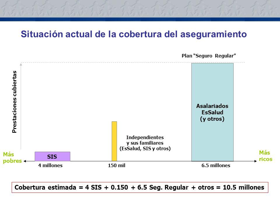 Situación actual de la cobertura del aseguramiento Más ricos Más pobres Cobertura estimada = 4 SIS + 0.150 + 6.5 Seg.