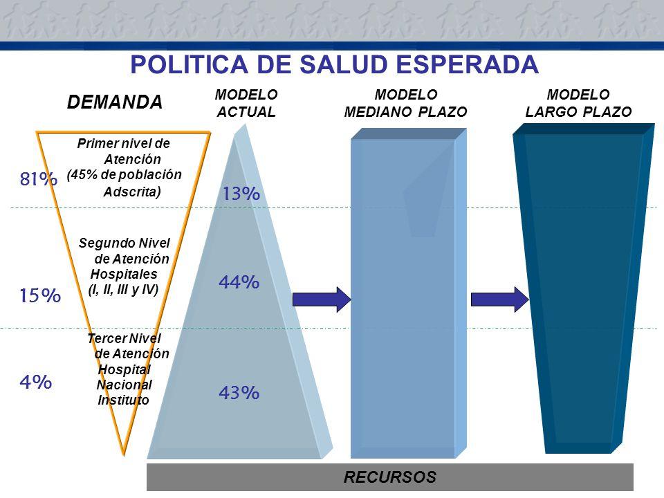 81% 15% 4% 13% 44% 43% Primer nivel de Atención (45% de población Adscrita ) Segundo Nivel de Atención Hospitales (I, II, III y IV) Tercer Nivel de Atención Hospital Nacional Instituto RECURSOS DEMANDA MODELO ACTUAL MODELO LARGO PLAZO MODELO MEDIANO PLAZO POLITICA DE SALUD ESPERADA