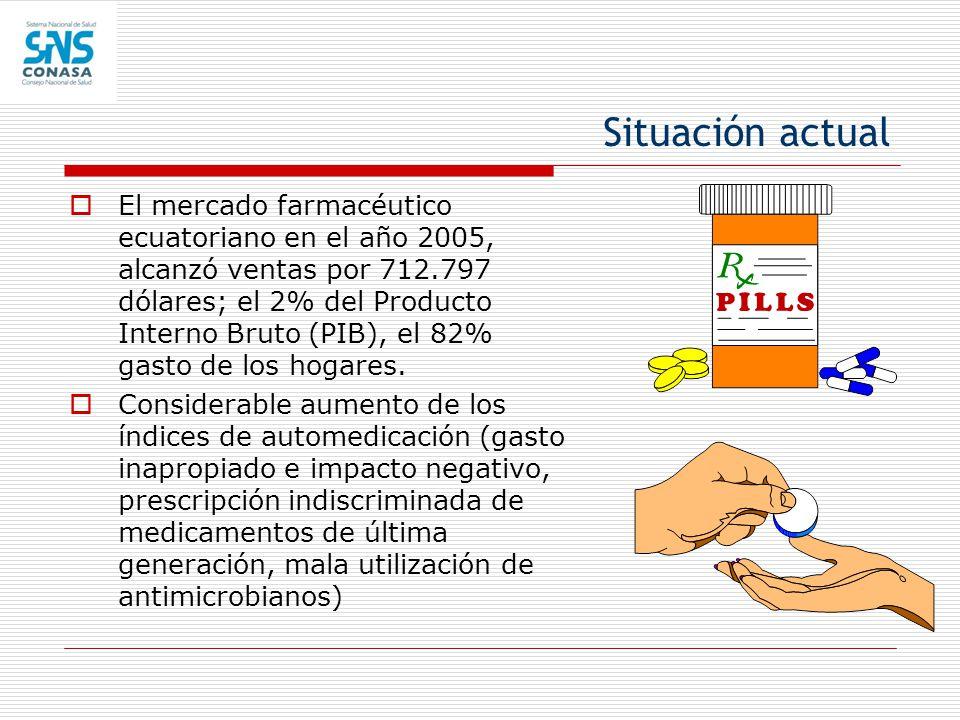 Situación actual El mercado farmacéutico ecuatoriano en el año 2005, alcanzó ventas por 712.797 dólares; el 2% del Producto Interno Bruto (PIB), el 82