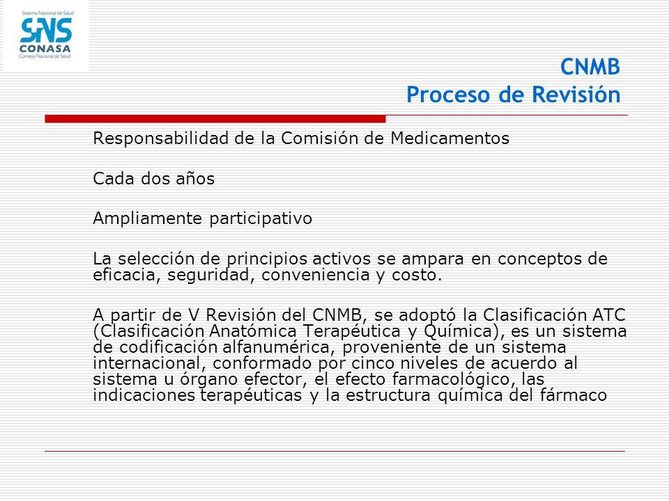 CNMB Proceso de Revisión Responsabilidad de la Comisión de Medicamentos Cada dos años Ampliamente participativo La selección de principios activos se
