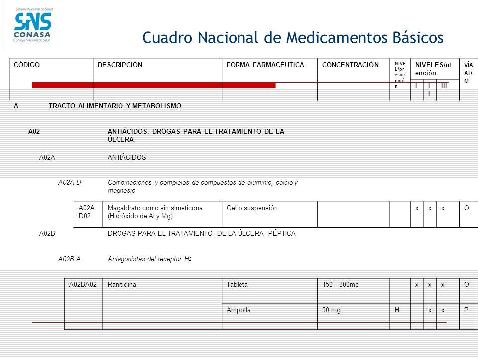 Cuadro Nacional de Medicamentos Básicos CÓDIGODESCRIPCIÓNFORMA FARMACÉUTICACONCENTRACIÓN NIVE L/pr escri pció n NIVELES/at ención VÍA AD M II III ATRA