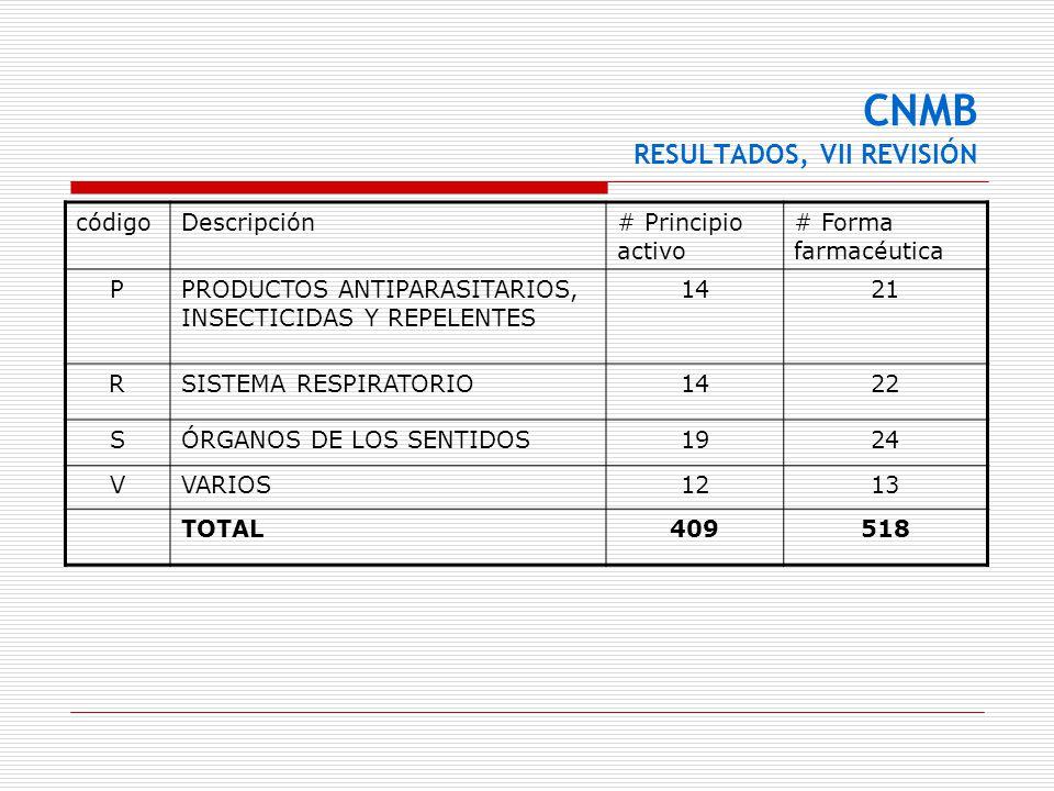 CNMB RESULTADOS, VII REVISIÓN códigoDescripción# Principio activo # Forma farmacéutica PPRODUCTOS ANTIPARASITARIOS, INSECTICIDAS Y REPELENTES 1421 RSI