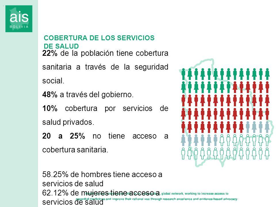 22% de la población tiene cobertura sanitaria a través de la seguridad social. 48% a través del gobierno. 10% cobertura por servicios de salud privado