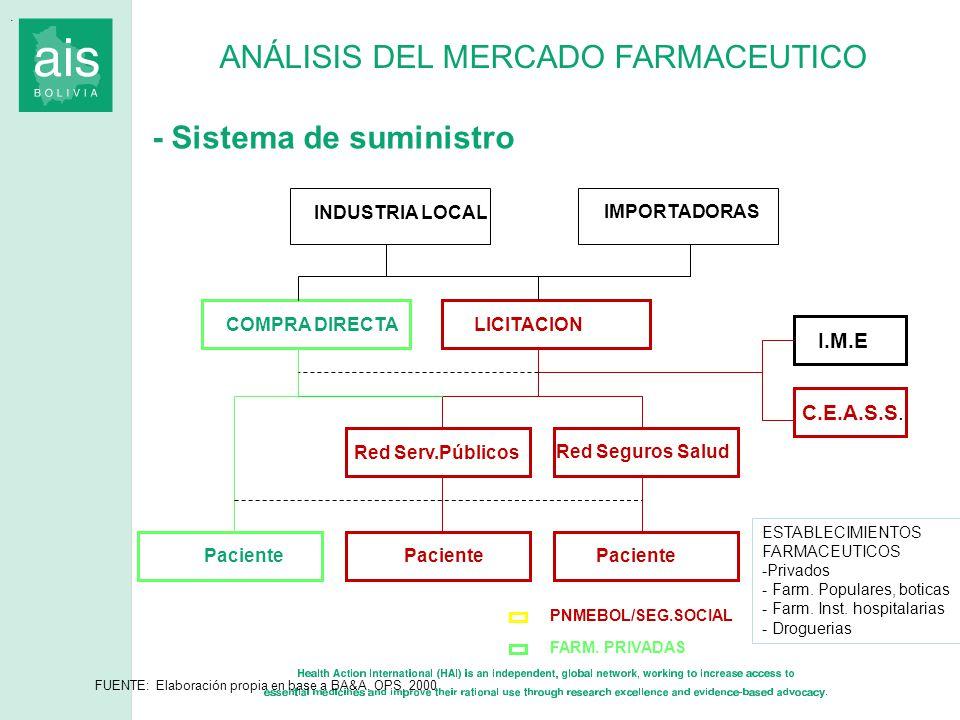 . ANÁLISIS DEL MERCADO FARMACEUTICO - Sistema de suministro PNMEBOL/SEG.SOCIAL FARM. PRIVADAS INDUSTRIA LOCAL IMPORTADORAS LICITACION I.M.E C.E.A.S.S.
